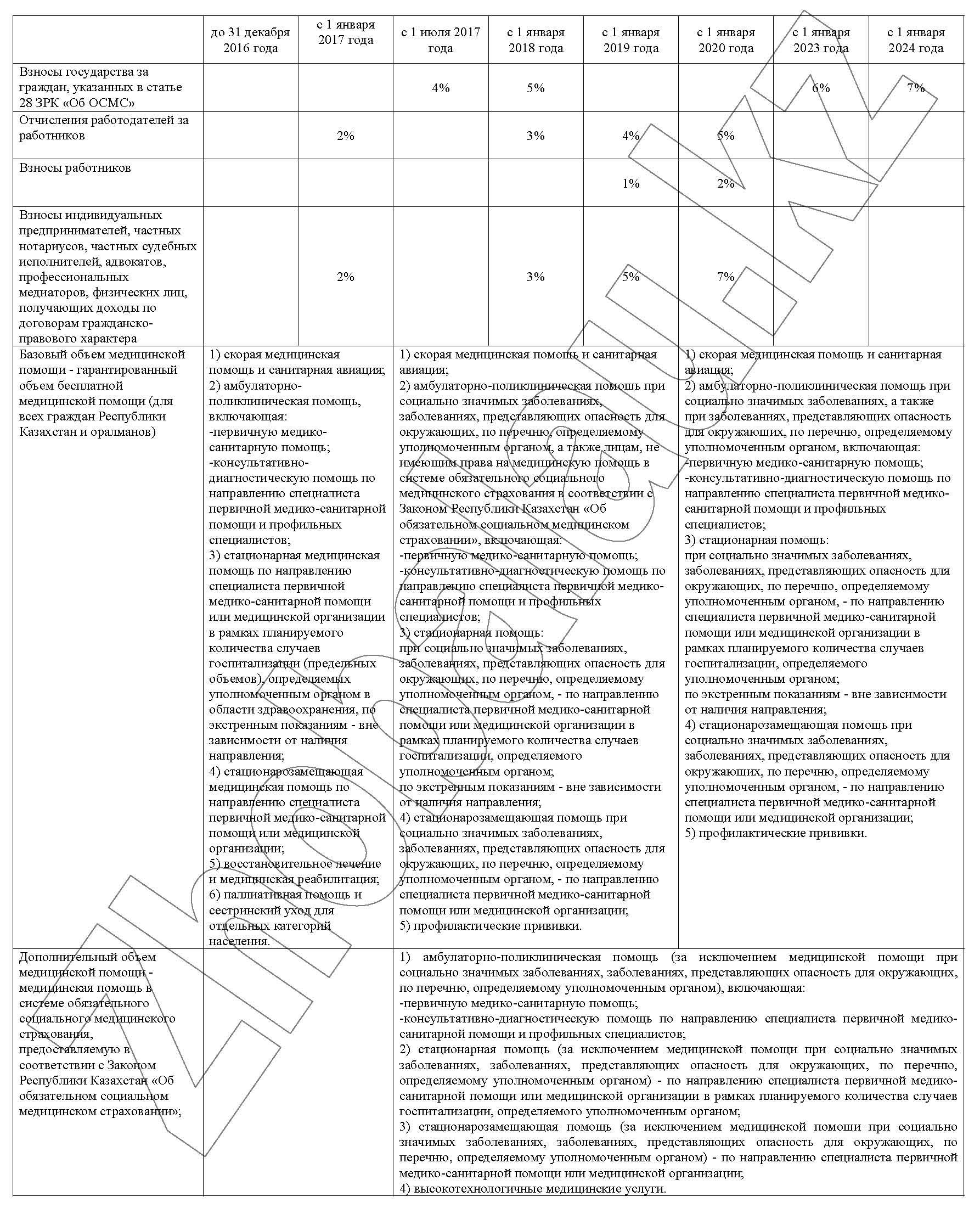 таблица ОСМС